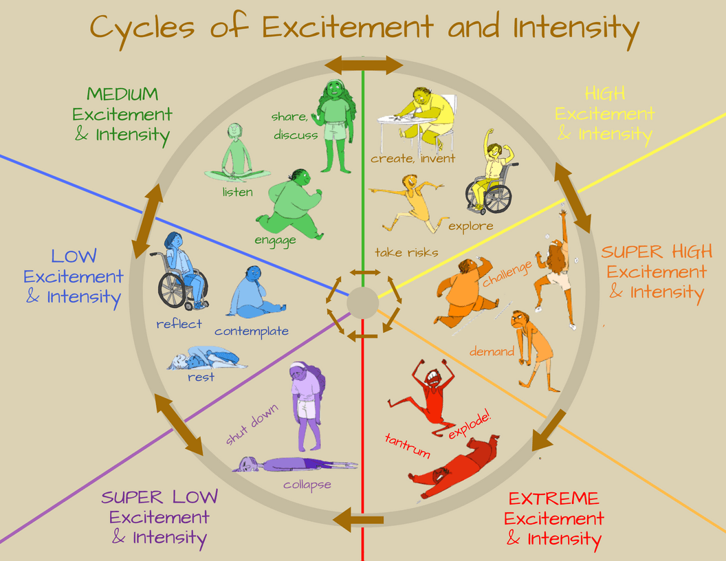 Cycles of Excitement and Intensity